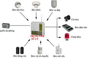 Lắp đặt hệ thống thiết bị báo động, chống trộm và giám sát an ninh